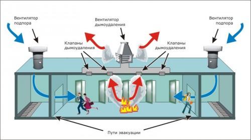 Пластиковые воздуховоды— идеальный вариант для устройства вентиляции